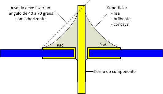 standard soldadura