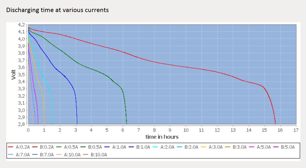 Grafico Tempo Descarga
