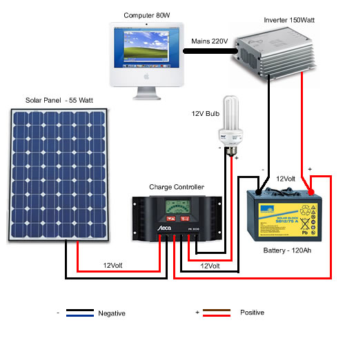 Photovoltaic solar system